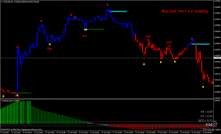 Scalping Trading 1 minute chart Strategy For MT4