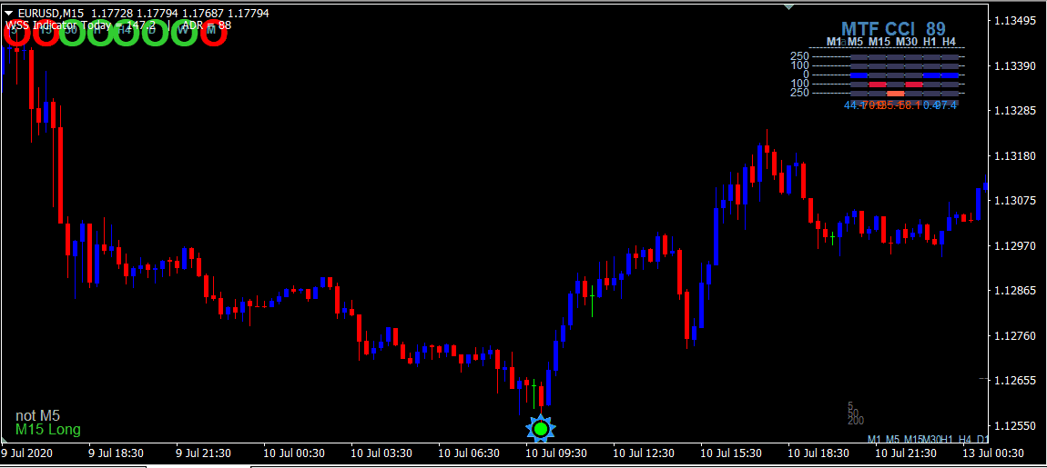 Scalping Trading Method with Double CCI Strategy For MT4