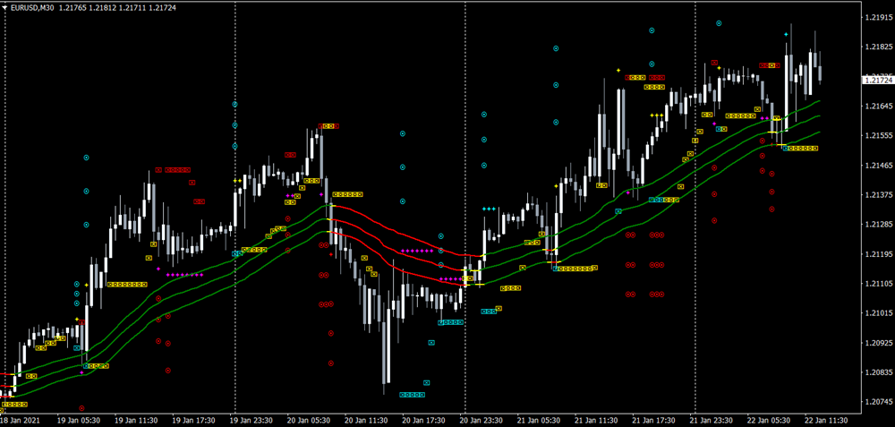 Scalping Velocity Market Trading System For MT4