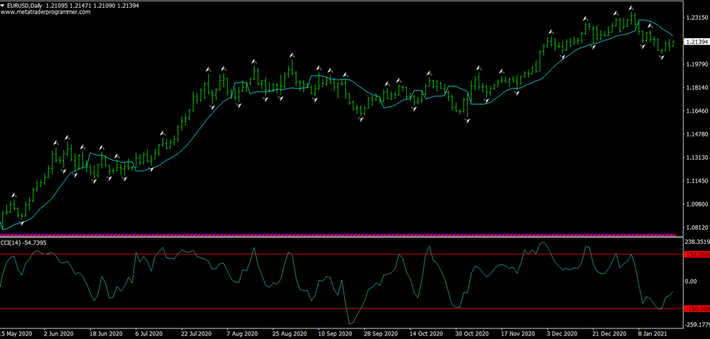 Scalping With Gann Hilo and CCI Trading System For MT4