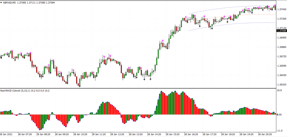 Scalping with I-Regression Trading System For MT4