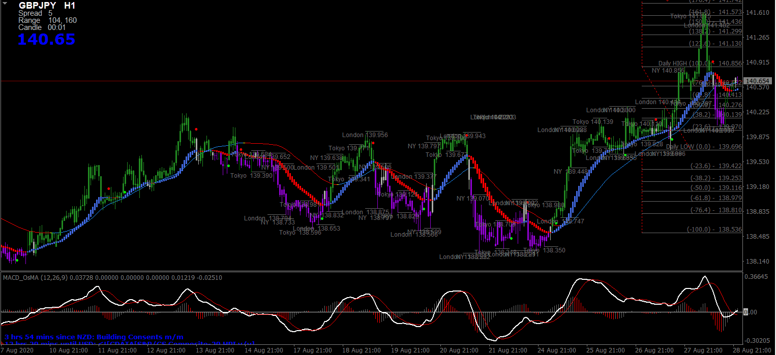 SD Trading System For MT4