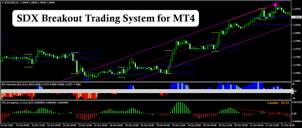 SDX Breakout  Trading System For MT4