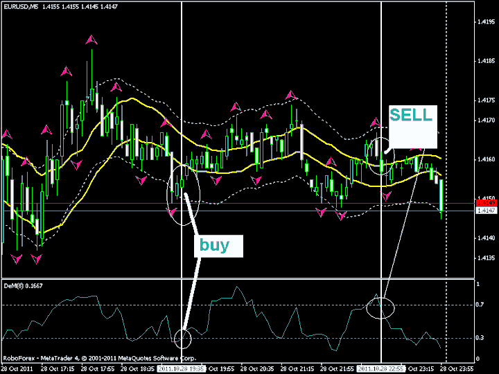 SeKar Scalping Trading System For MT4