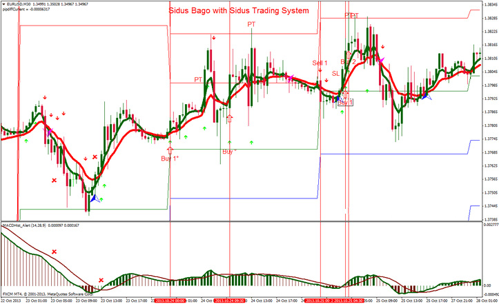 Sidus Bago with Sidus Trading System For MT4