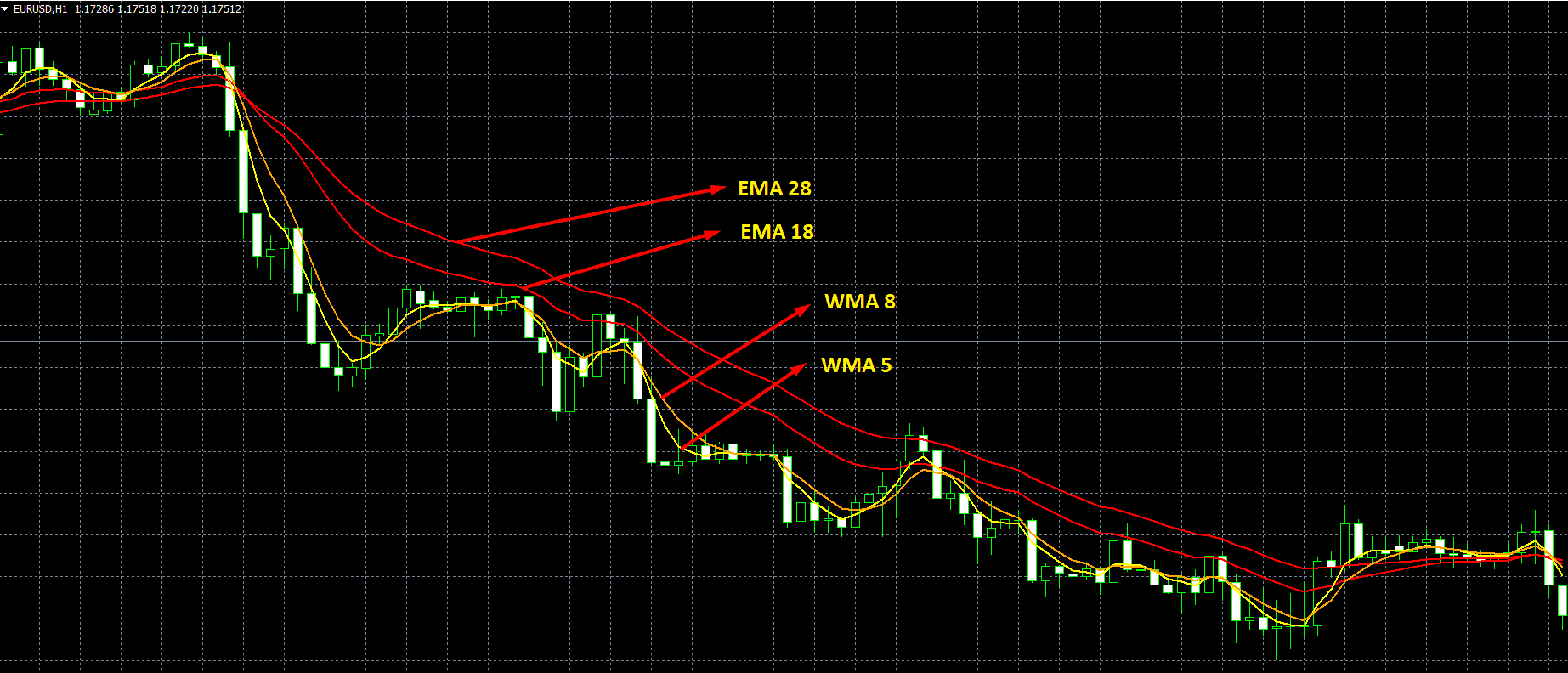 Sidus Method Trading System For MT4