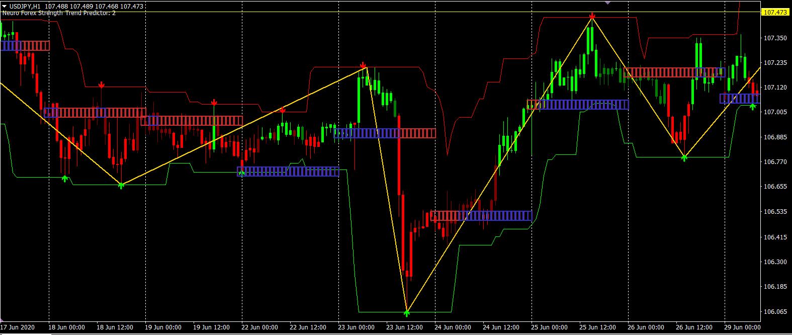 indicator de strategie de canal