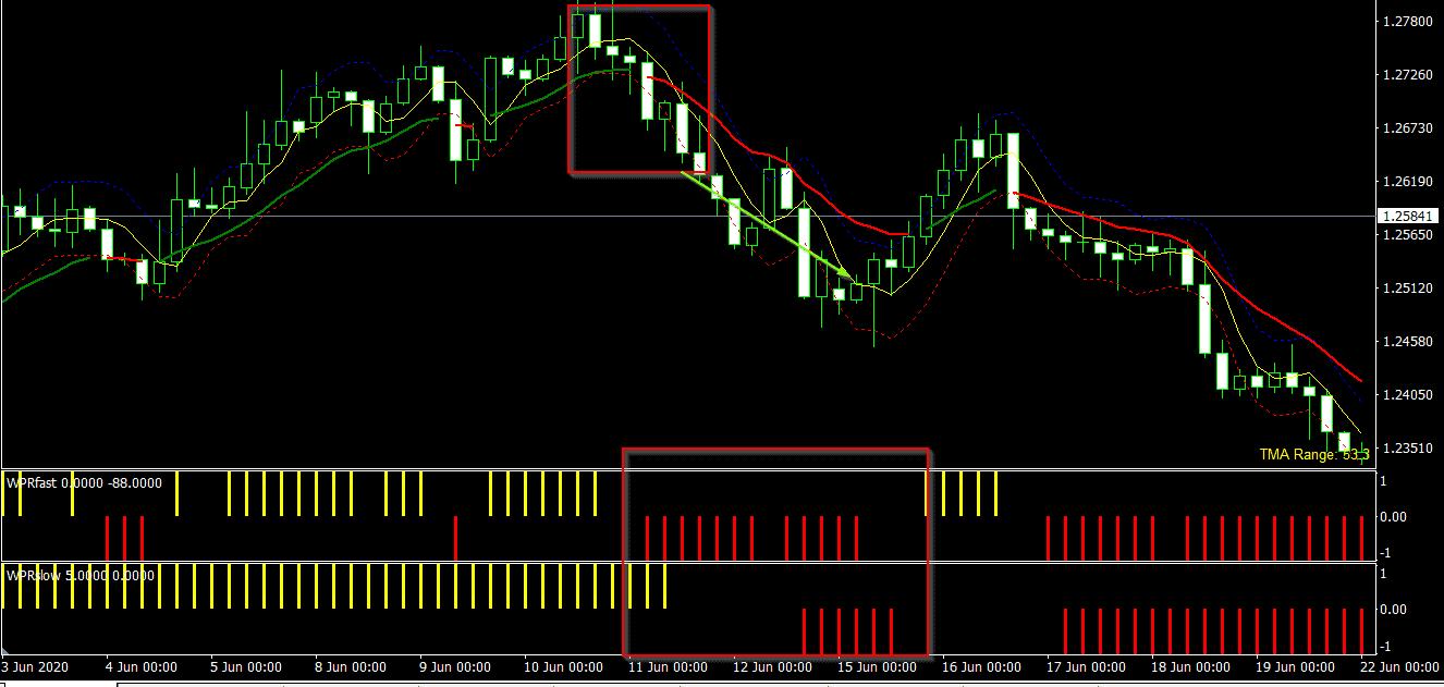 strategi perdagangan sistem intraday tips strategi trading binary option