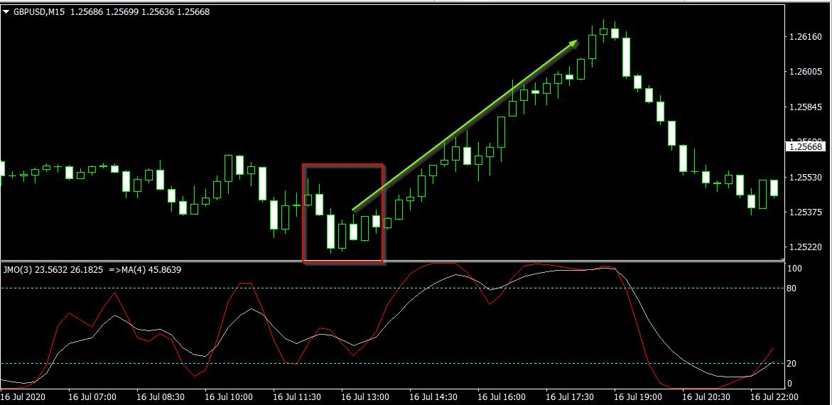 Cara Membaca dan Trading Forex Price Action