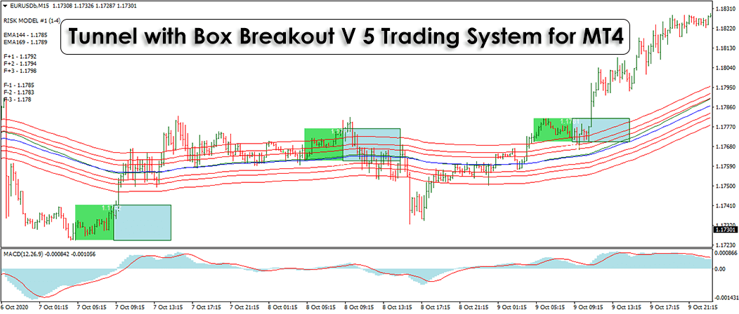 Tunnel with Box Breakout V 5 Trading System For MT4