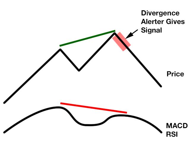 Divergence Alerter
