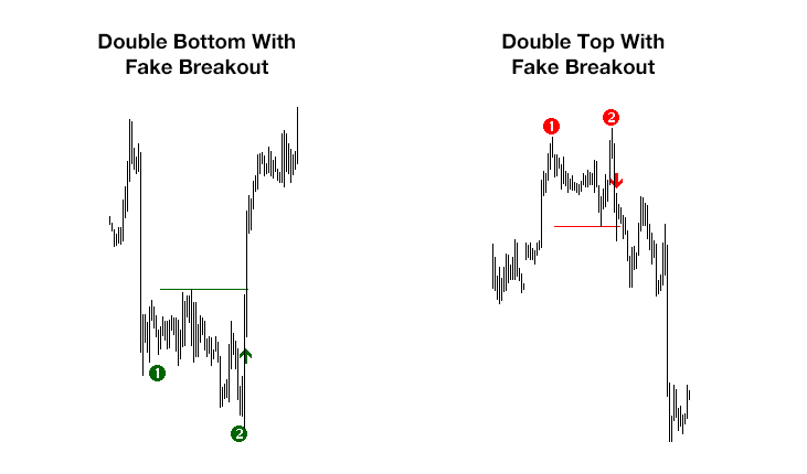 Double_Top_Botto_Fake_Breakout_real_chart.png
