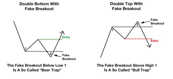 Ultimate Double Top/Bottom Indicator