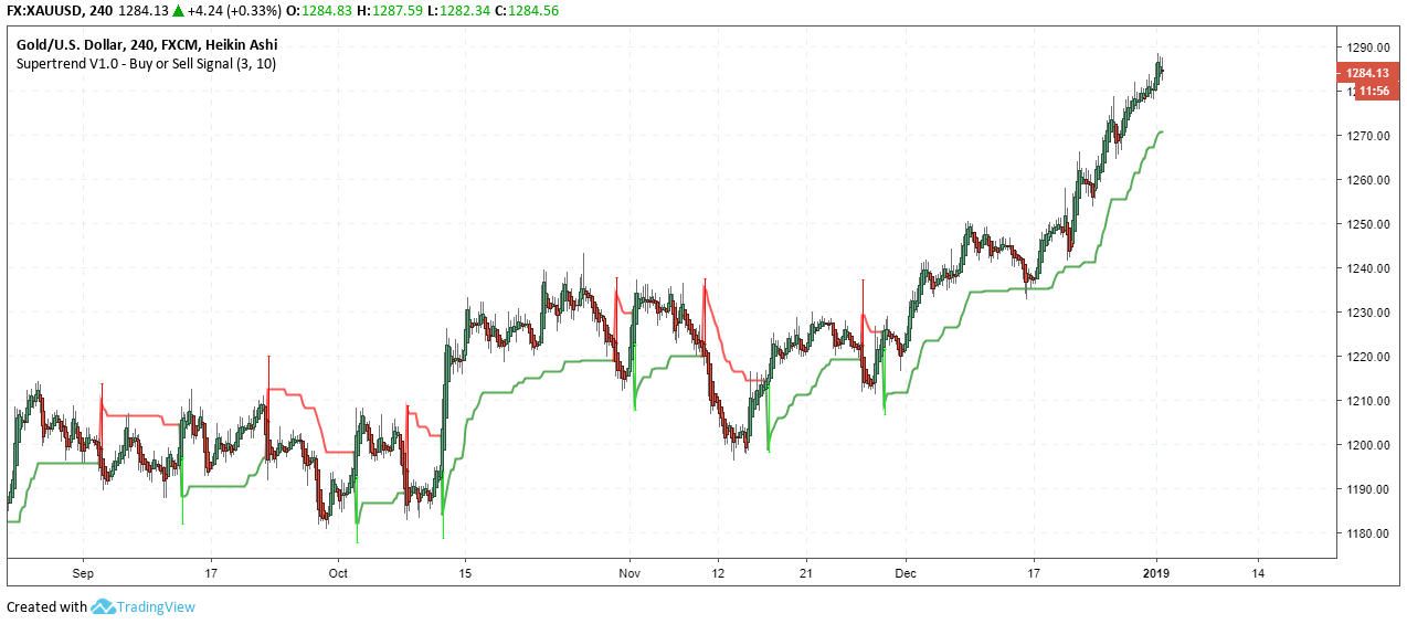 SuperTrend Indicator For MT4 And MTF Alert