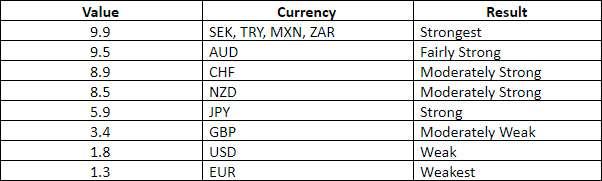 Hoe de valutasterkte-indicator MT4 te gebruiken