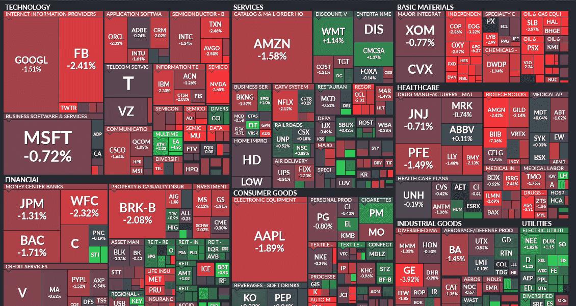Finviz Stock Screener