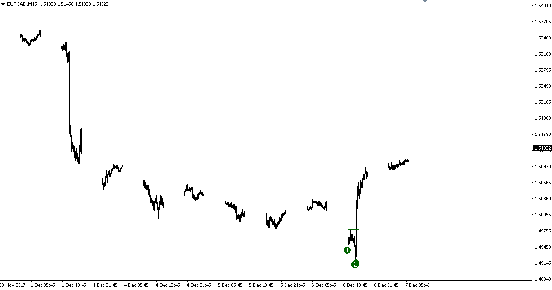 http://www.perfecttrendsystem.com/images/doubleTopsBottoms/EURCAD/171207_EURCAD_1.png