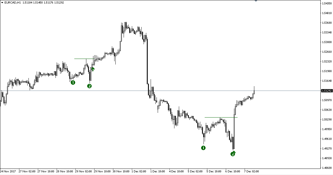 http://www.perfecttrendsystem.com/images/doubleTopsBottoms/EURCAD/171207_EURCAD_2.png