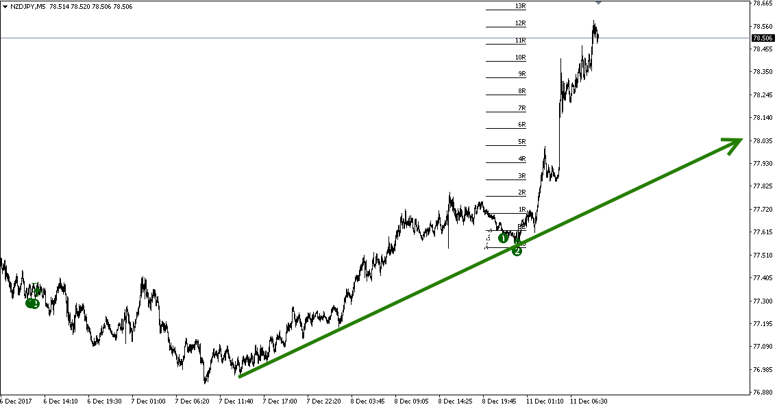 http://www.perfecttrendsystem.com/images/doubleTopsBottoms/NZDJPY/171211_NZDJPY.png