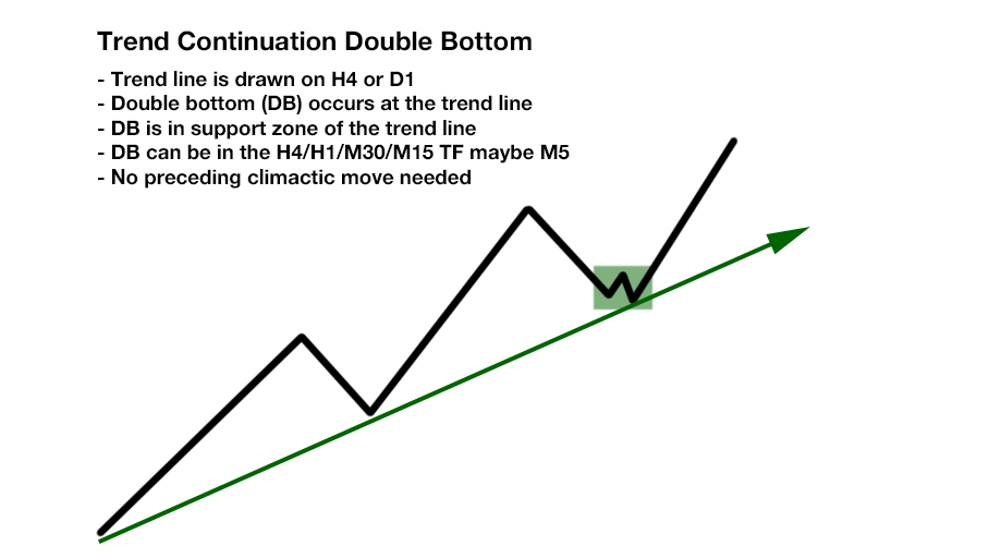 http://www.perfecttrendsystem.com/images/doubleTopsBottoms/TrendContinuation/TC_DoubleBottom_AtLine.png