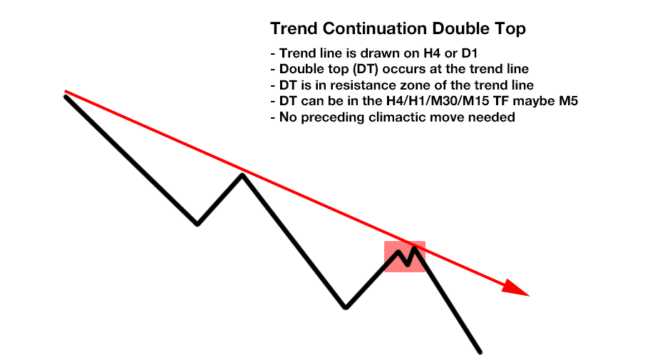 http://www.perfecttrendsystem.com/images/doubleTopsBottoms/TrendContinuation/TC_DoubleTop_AtLine.png