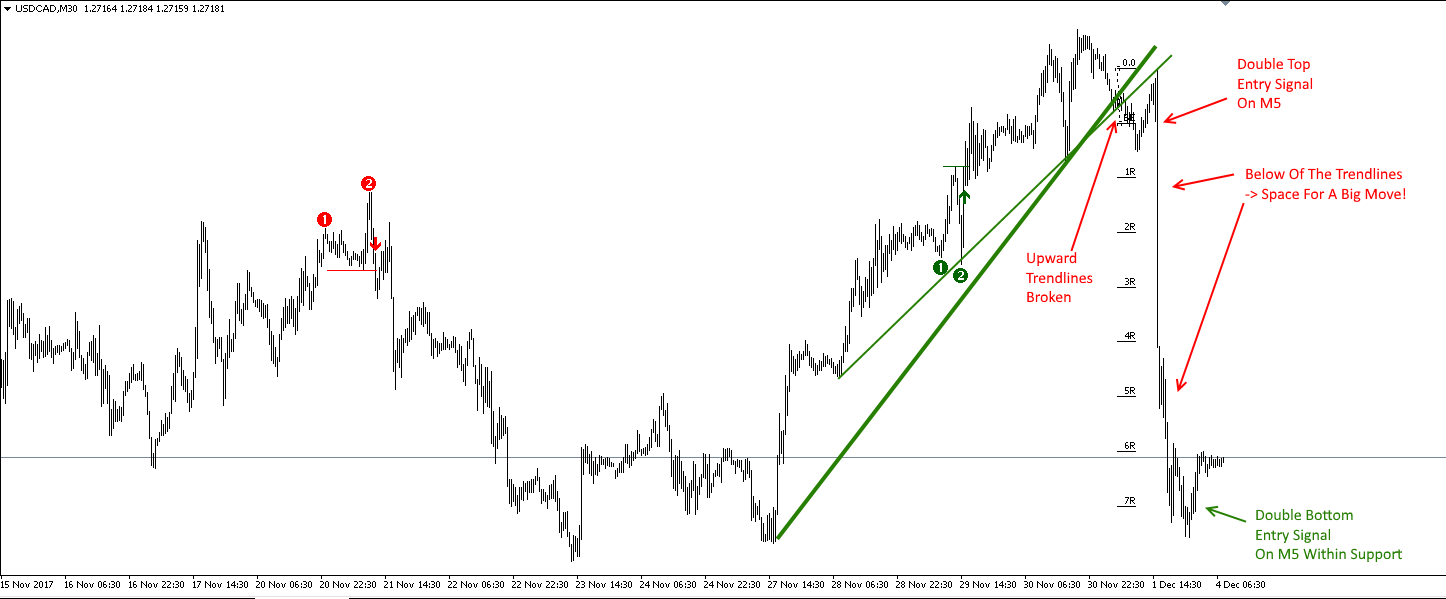http://www.perfecttrendsystem.com/images/doubleTopsBottoms/USDCAD/171204_M30.png