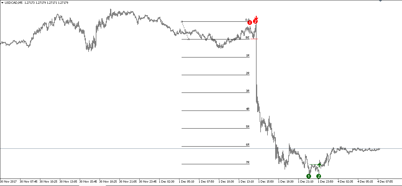 http://www.perfecttrendsystem.com/images/doubleTopsBottoms/USDCAD/171204_M5.png