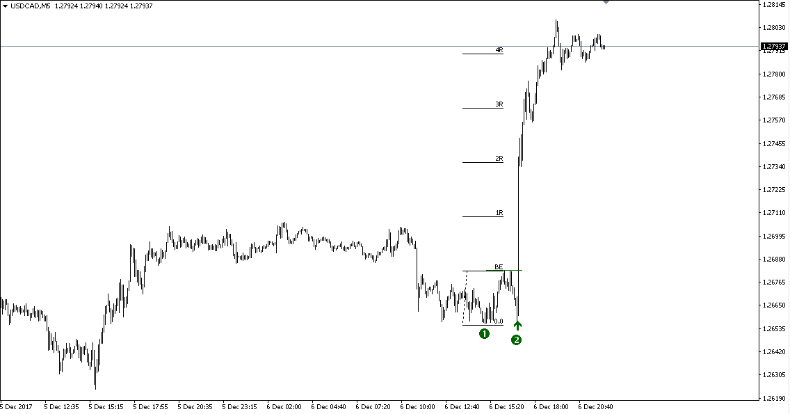 http://www.perfecttrendsystem.com/images/doubleTopsBottoms/USDCAD/171206_USDCAD_M5.png