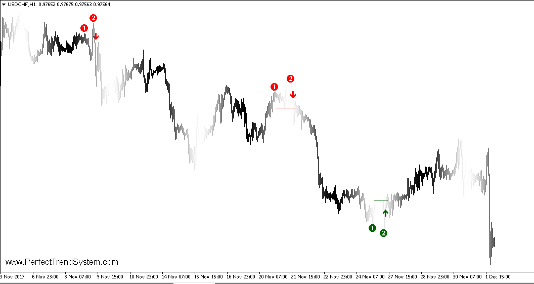 http://www.perfecttrendsystem.com/images/doubleTopsBottoms/USDCHF/171202_USDCHF_H1.png